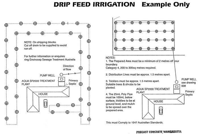 sewage irrigation